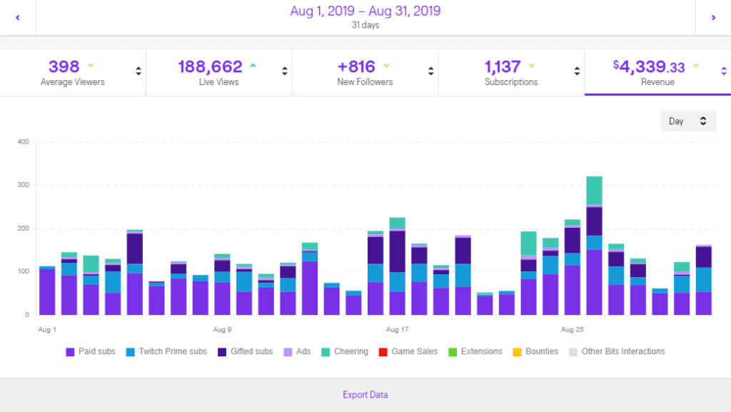 Twitch Stats Example What to Expect
